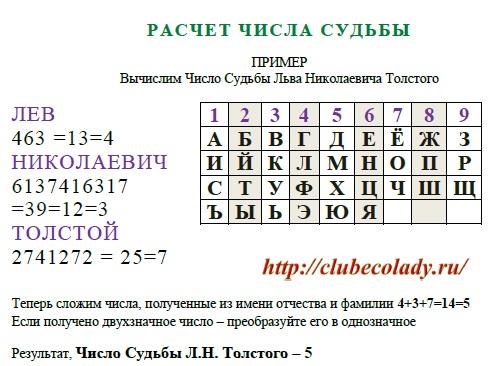 Нумерология имени и фамилии